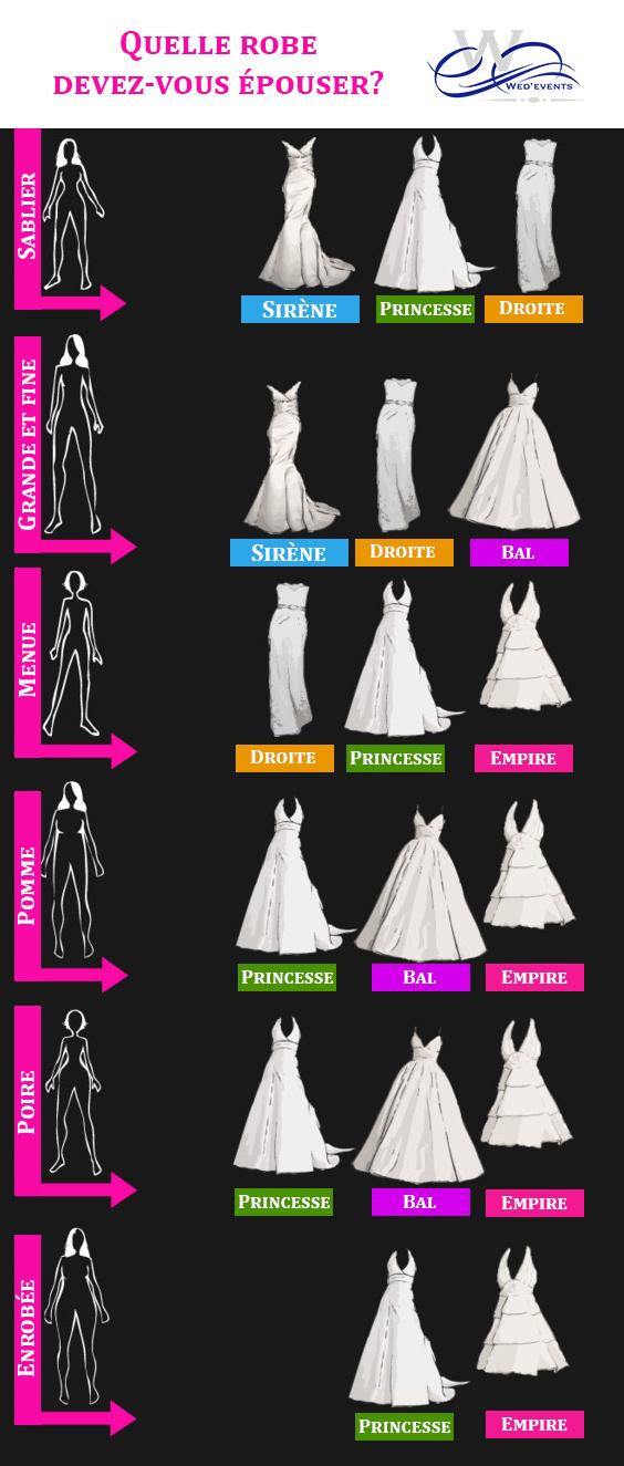 Comment choisir sa robe de mariée en fonction